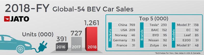 Ventes Électriques 2018, Tesla